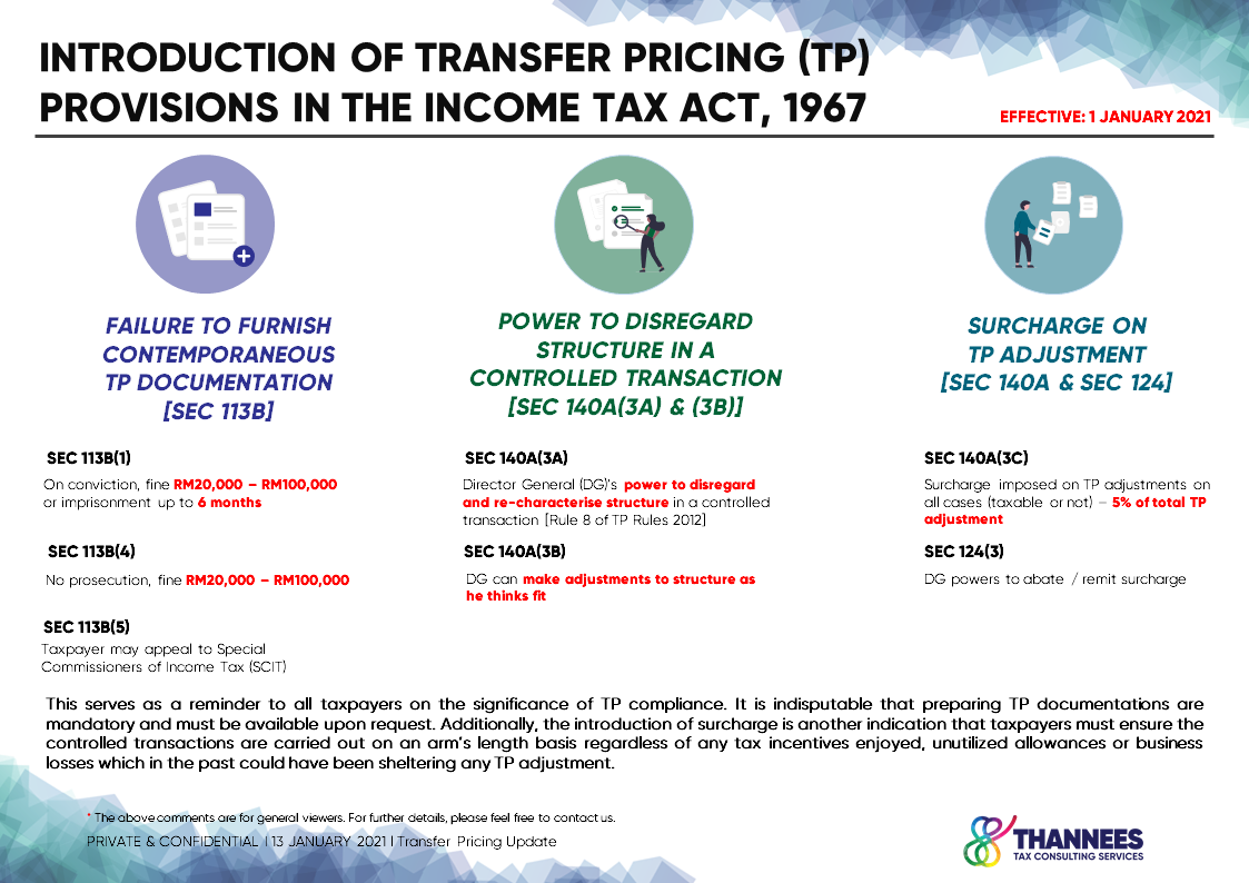 TP Surcharge - 13012021